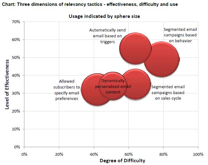 Email Marketing Effectiveness 1s big