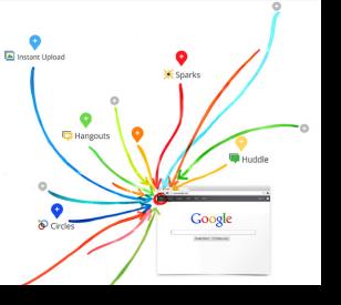 Is Google  Better than Facebook