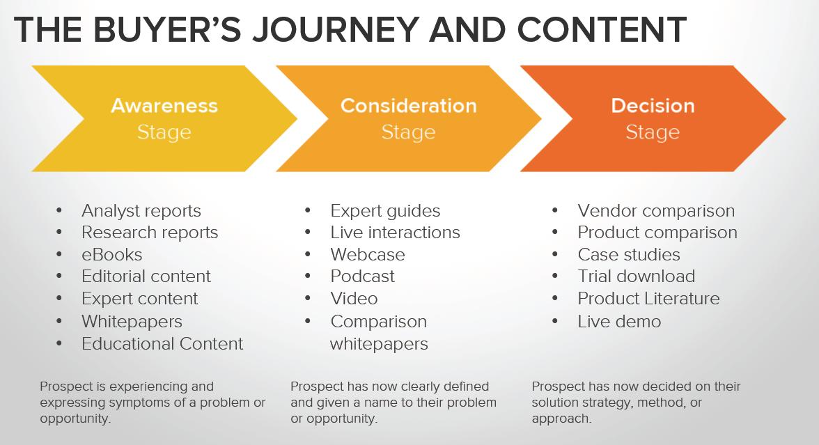 Buyers_Journey_Graphic
