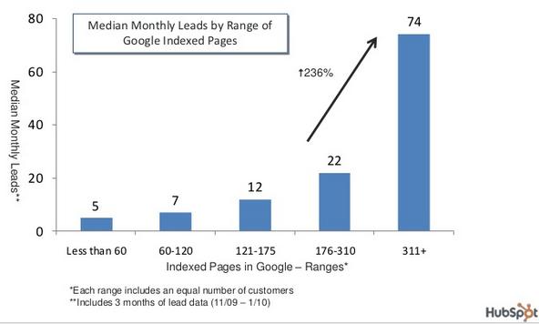 Blogging Stat from Hubspot