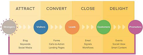 Hubspot_Marketing_Flow