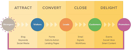 Hubspot_Marketing_Flow